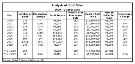 Analysis of Hotel Sales | 2000 - October 2009