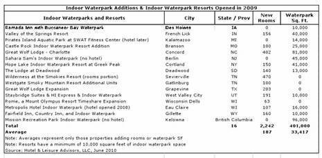Waterpark Resorts Supply And Demand 2010 Update